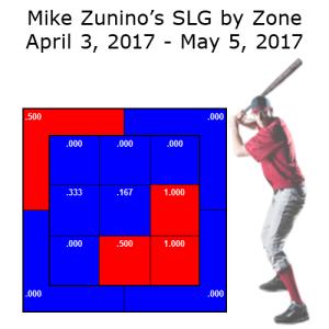 Zunino SLG Before Demotion