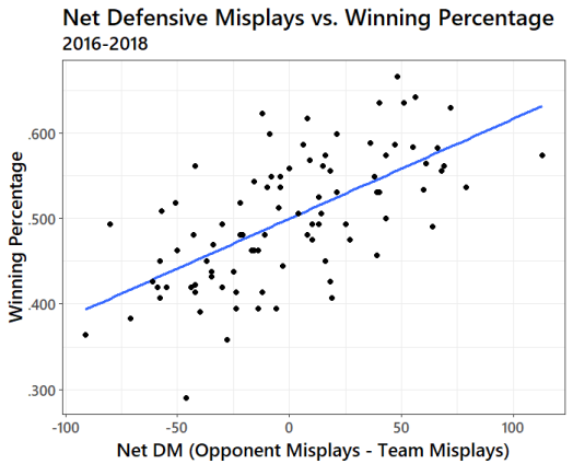 The Cost of Defensive Mistakes • Sports Info Solutions
