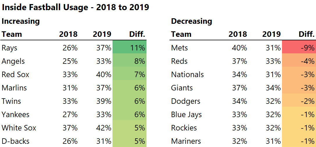 Mets moving away from the inside fastball