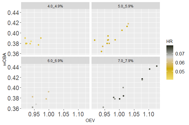 Pearson coefficient